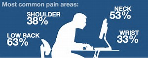 pain from sitting